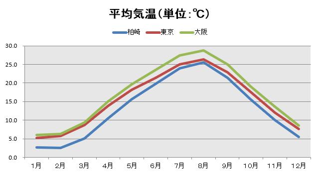 平均気温(単位:℃)