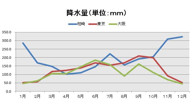 降水量(単位:mm)